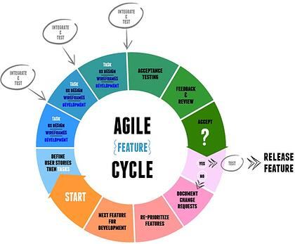 before eForms logbook -Agile-Feature-Cycle
