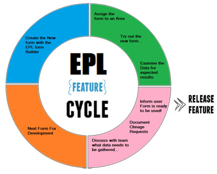 EPL-Feature-Cycle[1].jpg