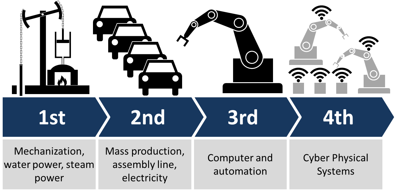 Current Automation Trends and Industry 4.0