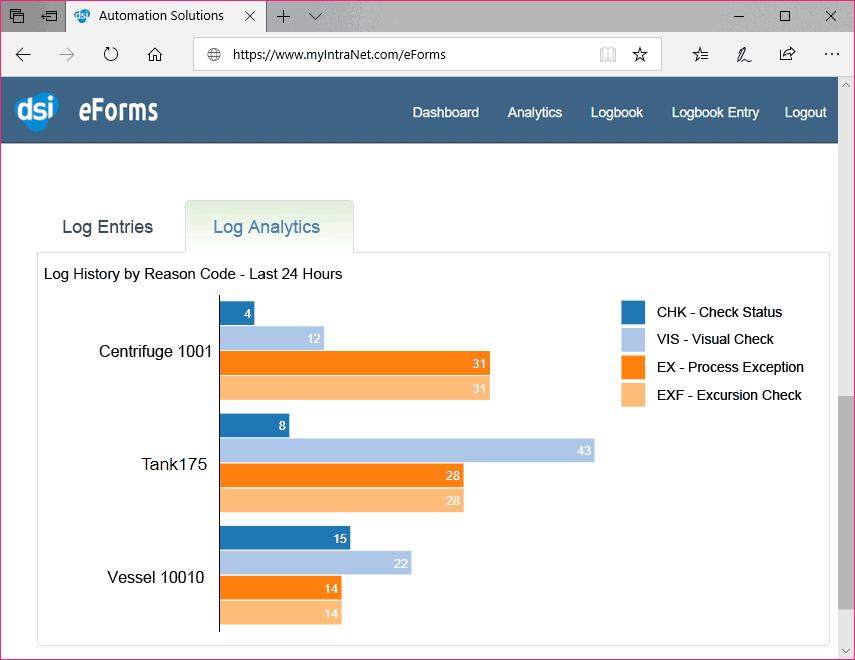 eforms-Analytics
